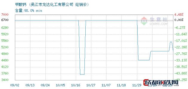 12月25日甲酸钙经销价_吴江市龙达化工有限公司