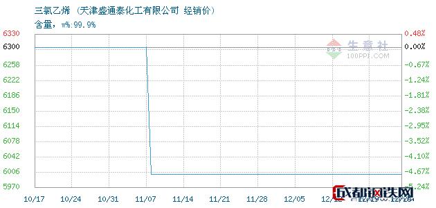 12月25日三氯乙烯经销价_天津盛通泰化工有限公司