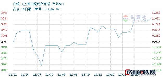 12月25日白银市场价_上海白银现货市场