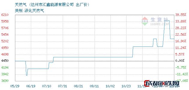 12月25日天然气出厂价_达州市汇鑫能源有限公司