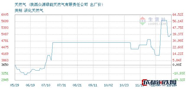 12月25日天然气出厂价_陕西众源绿能天然气有限责任公司