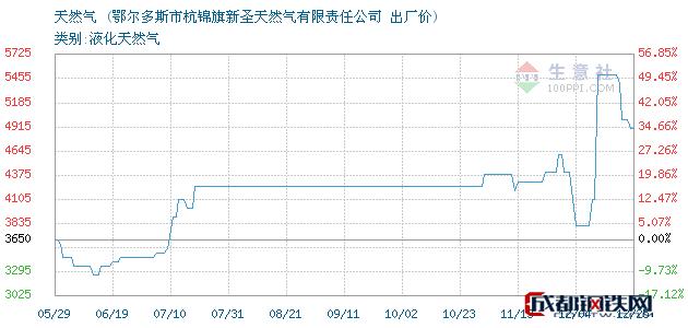 12月25日天然气出厂价_鄂尔多斯市杭锦旗新圣天然气有限责任公司