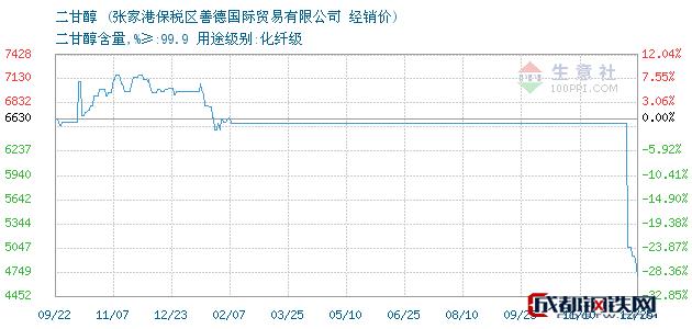 12月25日二甘醇经销价_张家港保税区善德国际贸易有限公司
