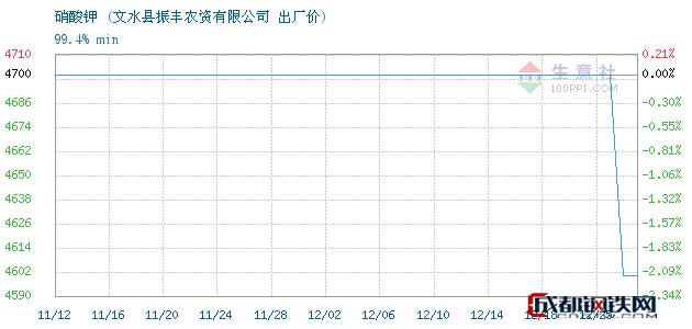 12月25日硝酸钾出厂价_文水县振丰农资有限公司
