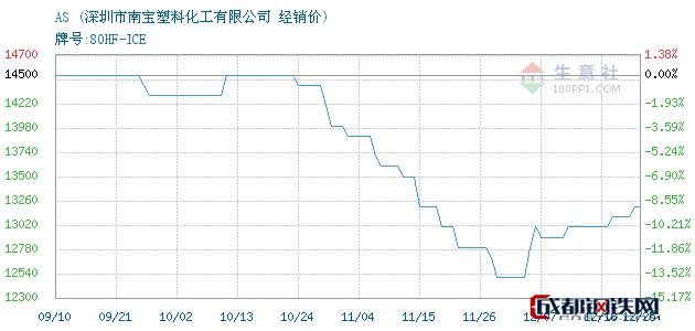 12月25日AS经销价_深圳市南宝塑料化工有限公司
