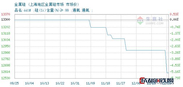 12月25日金属硅市场价_上海地区金属硅市场