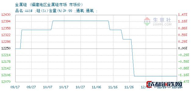 12月25日金属硅市场价_福建地区金属硅市场