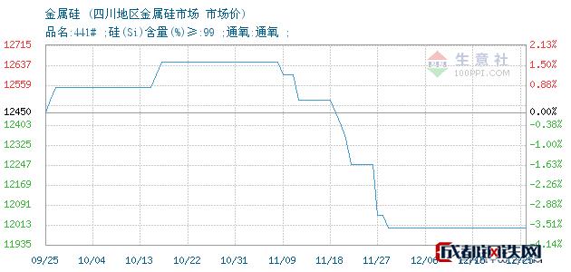12月25日金属硅市场价_四川地区金属硅市场