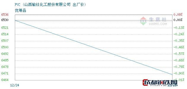 12月25日PVC出厂价_山西榆社化工股份有限公司