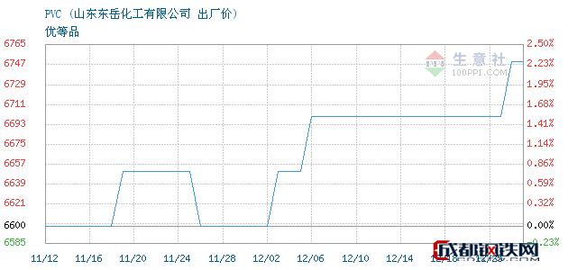 12月25日PVC出厂价_山东东岳化工有限公司