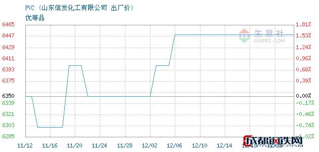 12月25日PVC出厂价_山东信发化工有限公司