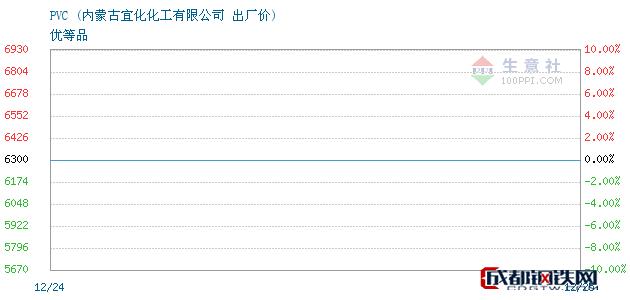 12月25日PVC出厂价_内蒙古宜化化工有限公司