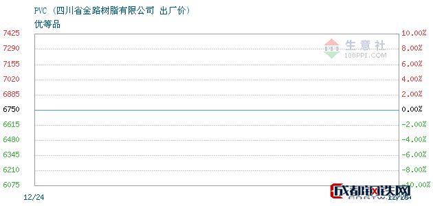12月25日PVC出厂价_四川省金路树脂有限公司