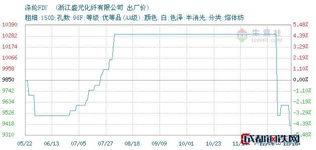12月25日涤纶FDY 出厂价_浙江盛元化纤有限公司