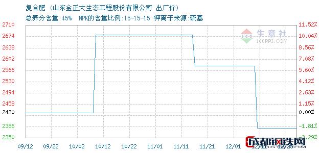 12月26日复合肥出厂价_山东金正大生态工程股份有限公司
