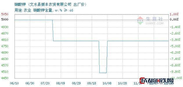 12月26日硝酸钾出厂价_文水县振丰农资有限公司
