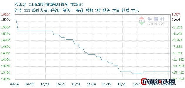 12月26日苏州涤纶纱市场价_江苏常州湖塘棉纱市场