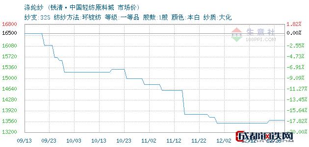 12月26日浙江涤纶纱市场价_钱清·中国轻纺原料城