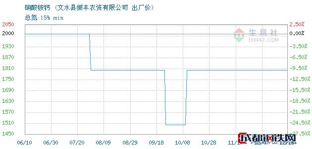 12月26日硝酸铵钙出厂价_文水县振丰农资有限公司