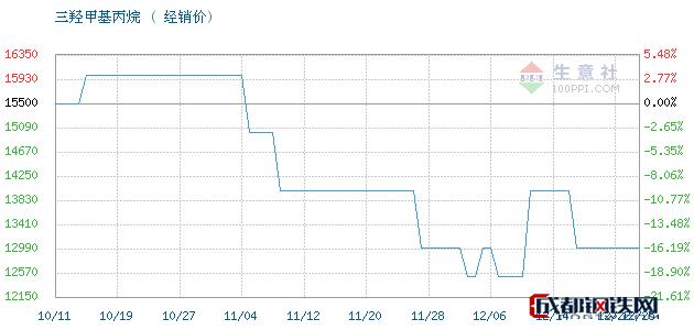12月26日江西高信 吉化TMP三羟甲基丙烷经销价_济南澳辰化工有限公司