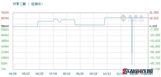 12月26日凤阳,照相级对苯二酚对苯二酚经销价_济南澳辰化工有限公司