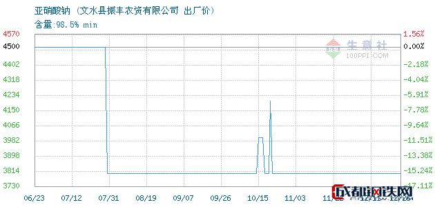 12月26日亚硝酸钠出厂价_文水县振丰农资有限公司