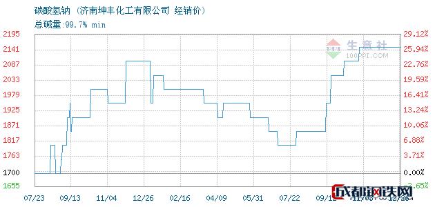 12月26日碳酸氢钠经销价_济南坤丰化工有限公司