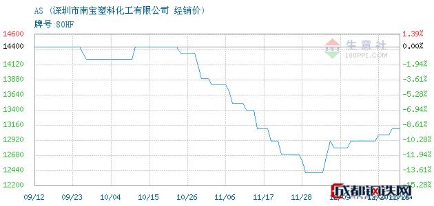 12月26日AS经销价_深圳市南宝塑料化工有限公司