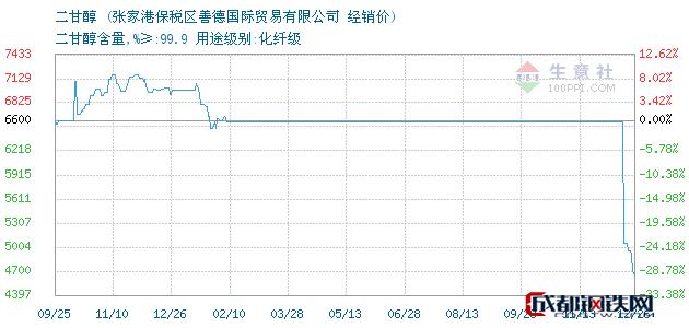 12月26日二甘醇经销价_张家港保税区善德国际贸易有限公司