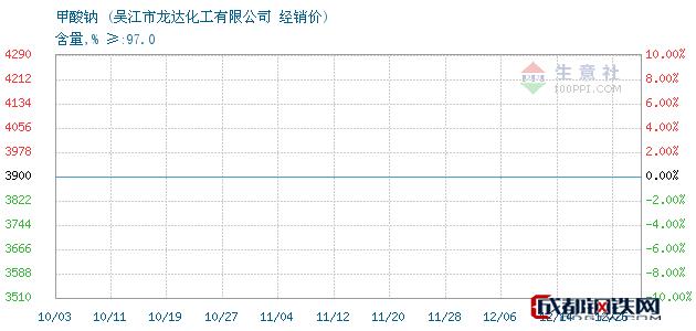 12月26日甲酸钠经销价_吴江市龙达化工有限公司