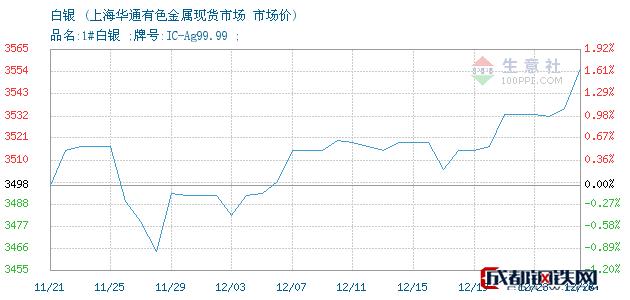 12月26日白银市场价_上海华通有色金属现货市场
