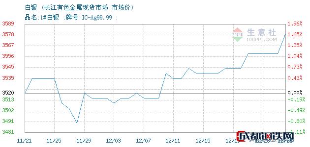 12月26日白银市场价_长江有色金属现货市场