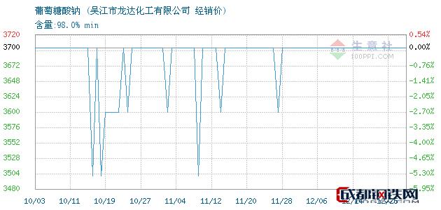 12月26日葡萄糖酸钠经销价_吴江市龙达化工有限公司