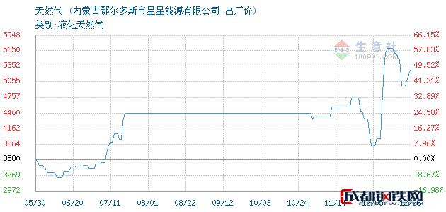 12月26日天然气出厂价_内蒙古鄂尔多斯市星星能源有限公司