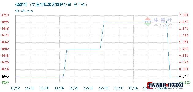 12月26日硝酸钾出厂价_文通钾盐集团有限公司