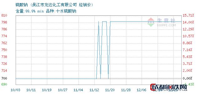 12月26日硫酸钠经销价_吴江市龙达化工有限公司