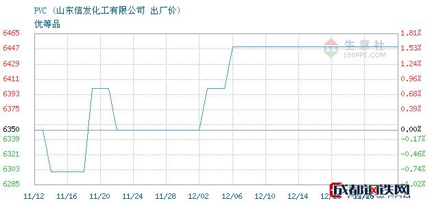 12月26日PVC出厂价_山东信发化工有限公司