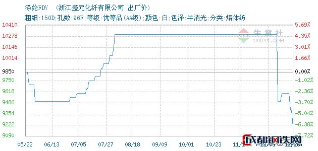 12月26日涤纶FDY 出厂价_浙江盛元化纤有限公司