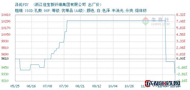 12月26日涤纶FDY 出厂价_浙江佳宝新纤维集团有限公司