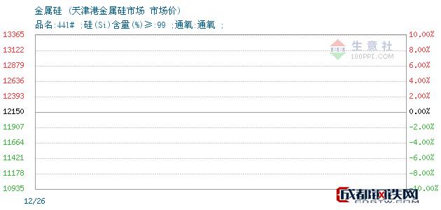 12月26日金属硅市场价_天津港金属硅市场