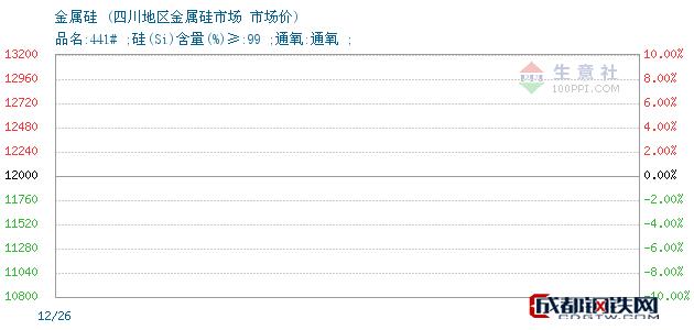 12月26日金属硅市场价_四川地区金属硅市场