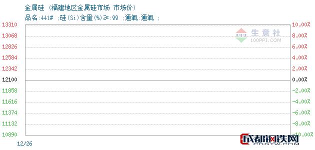 12月26日金属硅市场价_福建地区金属硅市场