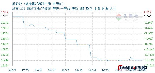 12月27日浙江涤纶纱市场价_盛泽嘉兴原料市场