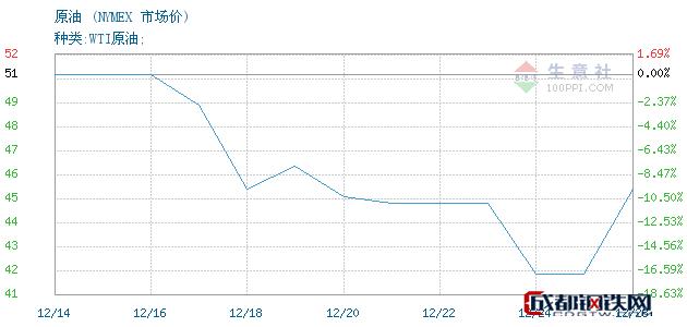 12月27日原油市场价_NYMEX