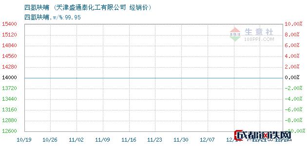 12月27日四氢呋喃经销价_天津盛通泰化工有限公司