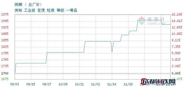12月27日纯碱出厂价_石家庄市亮马化工贸易有限公司
