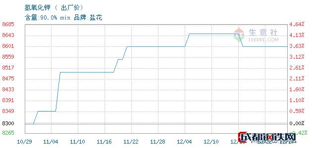 12月27日氢氧化钾出厂价_石家庄市亮马化工贸易有限公司