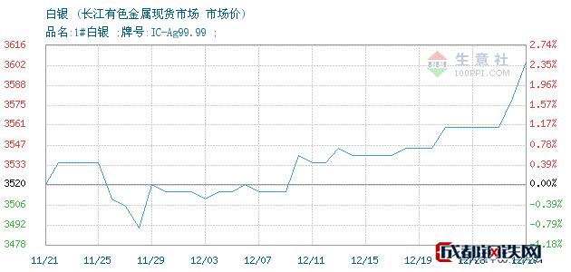 12月27日白银市场价_长江有色金属现货市场
