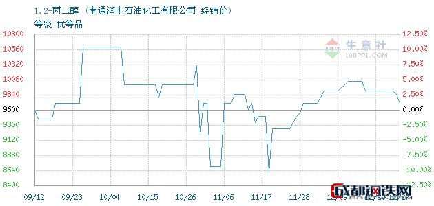 12月27日1,2-丙二醇经销价_南通润丰石油化工有限公司