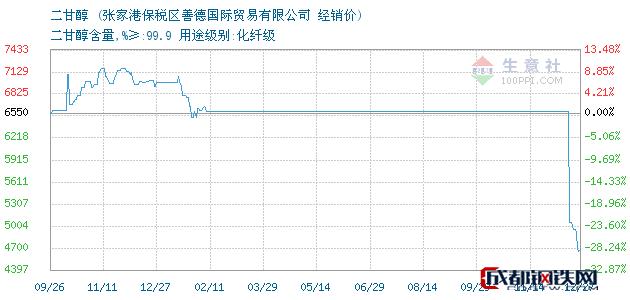 12月27日二甘醇经销价_张家港保税区善德国际贸易有限公司